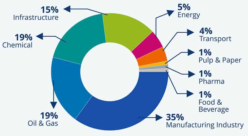 Sales per Industry: Two thirds of KLINGER's sales are gained in the manufacturing, oil & gas and chemical industries. In addition, our regional operations are specialized in various focus industries.