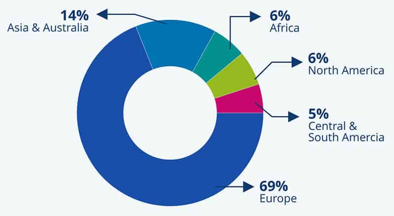 Sales per Region: Founded more than 130 years ago in the heart of Europe, today KLINGER companies and solution partners can be found in 60 countries worldwide.